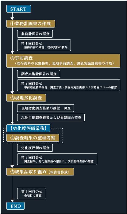 基本業務フロー図