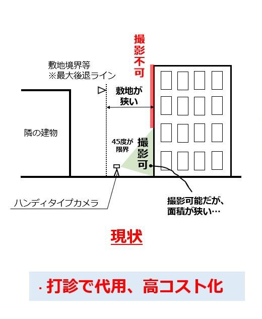 図1.現状の課題